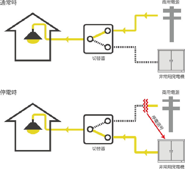 停電からどのようにして発電機が起動するのですか?