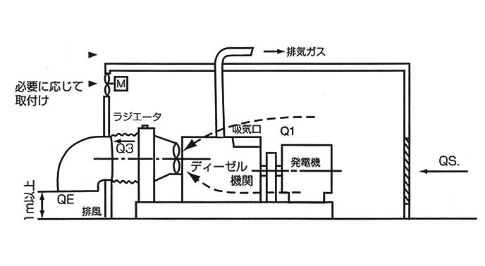 燃焼空気量及び強制換気量計算例・概略説明図