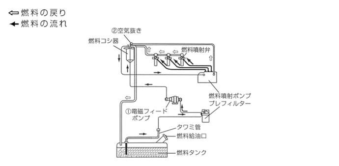 燃料系統図/AP25C-AP45C