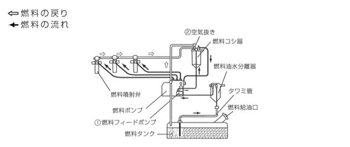 燃料系統図/AP65C-AP180C