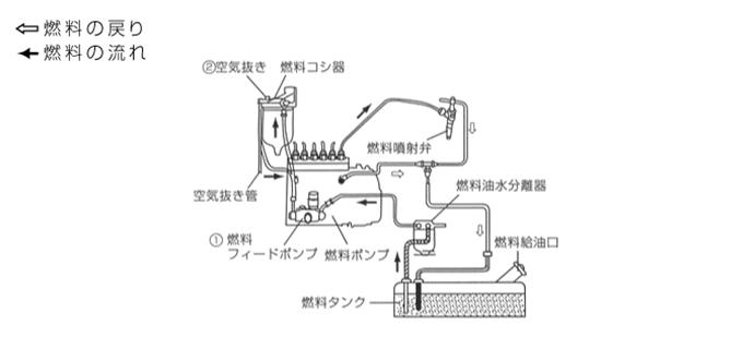 燃料系統図/AP220C-AP260C