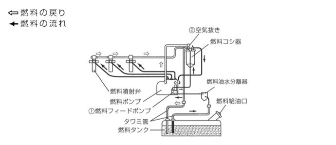 燃料系統図/AP300C