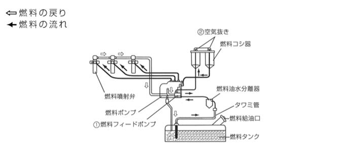 燃料系統図/AP20L-AP500L(H)