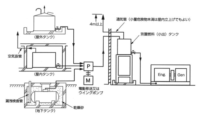 別置燃料タンク仕様の設備構成