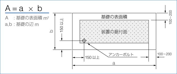 基礎の平面積