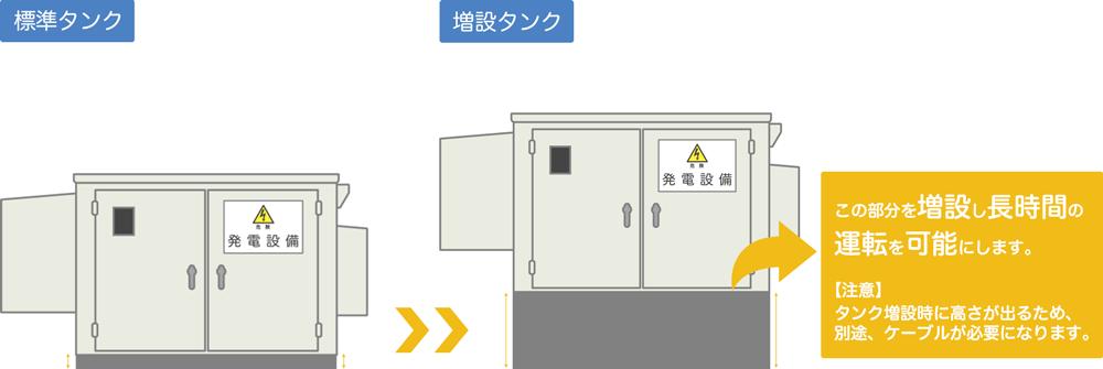 ヤンマー製の非常用発電機増量タンク