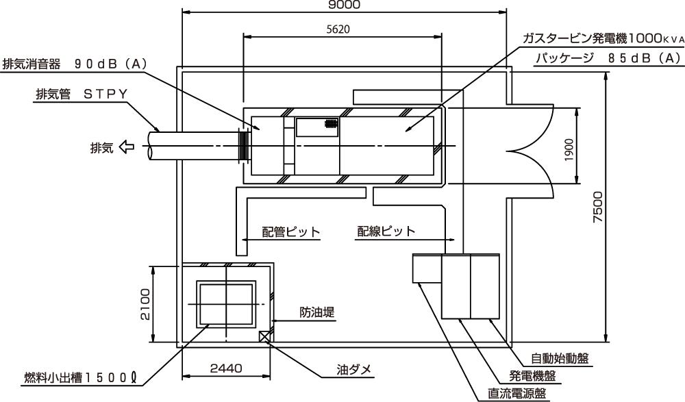非常用発電機ガスタービンATG875/1000配置平面図
