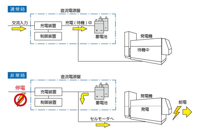 非常用発電機の給電流れイラスト