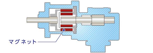非常用発電機のシールレスポンプ