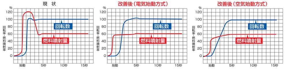燃料噴射制御と回転数